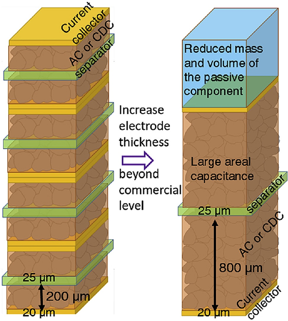 Schematic of the cell configuration when the thickness of the electrode increases from 200 mm to 800mm