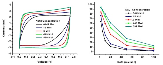 Figure  1.  (a)  Cyclic  voltammetry  performance  of  spherical  activated  carbon  based  electrodes  in  different  NaCl solutions at 2 mV s-1. (b) Rate performance of CDI  electrodes in different NaCl concentrated solutions.