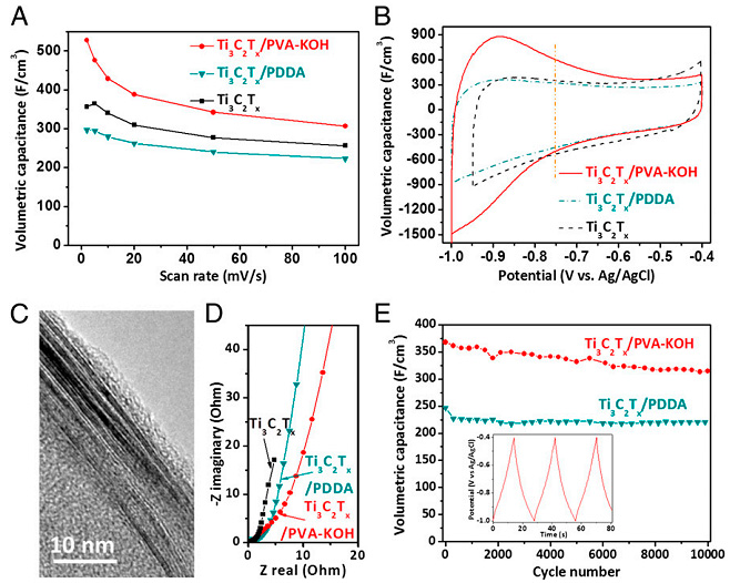 Fig. 6. Capacitive performance of Ti 3 C 2 T x , Ti 3 C 2 T x /PDDA, and Ti 3 C 2 T x /PVA-KOH films. (A) Volumetric capacitances at different scan rates. (B) CV curves obtained at a scan rate of 2 mV/s. (C) HRTEM image showing the cross-section of a Ti 3 C 2 T x /PVA-KOH film. (D) Nyquist plots for film electrodes. (E) Cyclic stability of Ti 3 C 2 T x /PDDA and Ti 3 C 2 T x /PVA-KOH electrodes at a current density of 5 A/g. Inset shows last three cycles of Ti 3 C 2 T x /PVA-KOH capacitor. All electrochemical tests were conducted in a 1 M KOH electrolyte, using three-electrode Swagelok cells with overcapacitive activated carbon and Ag/AgCl as counter and reference electrodes, respectively.