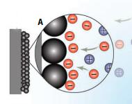Сравнение аккумуляторных батарей и суперконденсаторов