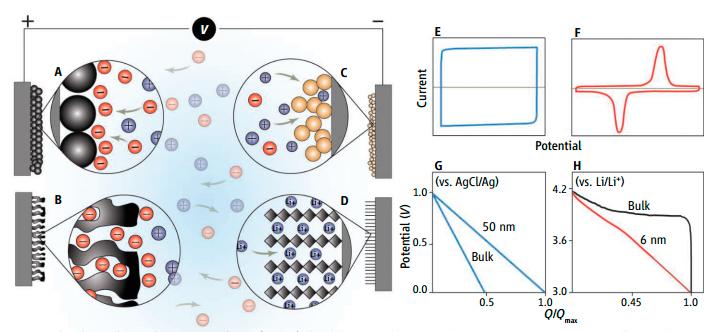 сравнение батарей и суперконденсаторов
