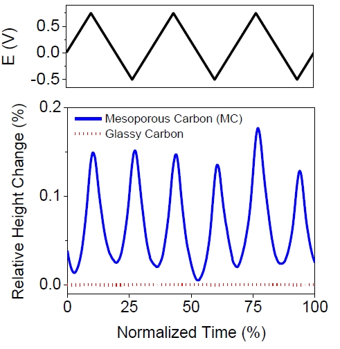 Figure S2. Variation of potential (top) and relative height change (bottom) of the MC membrane and a glassy carbon electrode plotted as a function of normalized time for a sweep rate of 1 mVs-1.