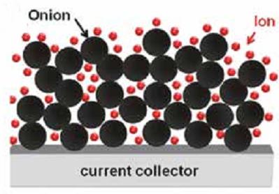 Углеродные нанолуковицы
