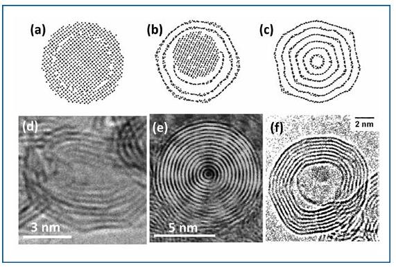 На фото: a) схематическое изображение молекулы исходного наноалмаза; b) схематическое изображение молекулы наноалмаза после обжига при температуре 1400С, с) схематическое изображение молекулы наноалмаза после обжига при температуре 2000С, d) синтезированные нанолуковицы при обжиге наноалмаза при 2000С; е) договой разряд между двумя углеродными электродами; f) облучение пучком электронов