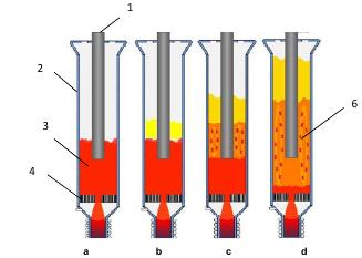 Figure 6. Operational modes of fluidized bed reactor observed in experiment:  а- Immovable bed, b – Transitional operating mode,  с - Low-bubbling mode, d – Intense bubbling mode   1- electrode, 2-reactor, 3- fluidized bed,  4- perforated distribution grid, 5-overbed space, 6-agitating particles
