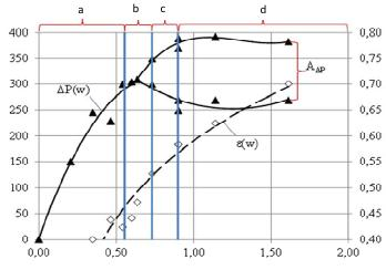 Figure 7. Aerodynamic parameters of fluidized bed filled with particles sized d = 0,8-2,0 mm;  a, b, c, and d – operating modes of fluidized bed from Figure 6.   ▲ - ∆Р (W) dependence of aerodynamic resistance as a function of fluidizing gas flow rate;   ◊ - ε (W)  dependence of average porosity of the fluid bed as a function of fluidizing gas flow  rate; А∆Р – amplitude of frequencies of aerodynamic resistance of fluidized bed.