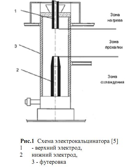 Схема электрокальцинатора