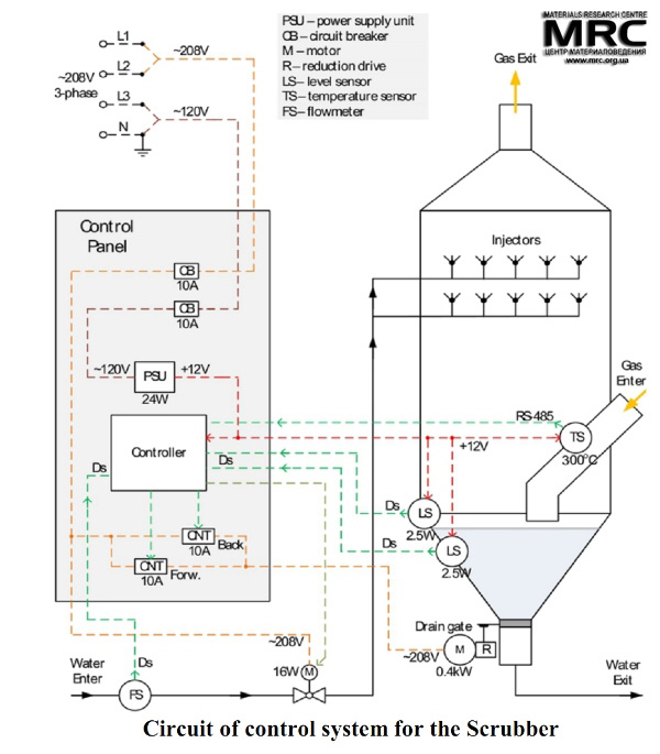 Using Modbus For Process Control And Automation   Ice