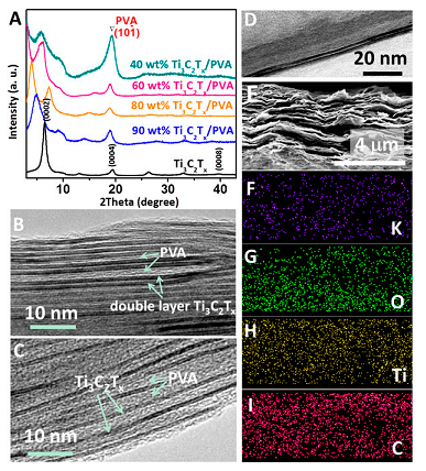 Fig. 4. Flexible free-standing Ti 3 C 2 T x /PVA and Ti 3 C 2 T x /PVA-KOH films. (A) XRD patterns of the Ti 3 C 2 T x and Ti 3 C 2 T x /PVA films. Typical HRTEM images of 90 wt% Ti 3 C 2 T x /PVA (B) and 40 wt% Ti 3 C 2 T x /PVA (C) films showing the in- tercalation of PVA between Ti 3 C 2 T x flakes. (D) Typical HRTEM image of a double-layer Ti 3 C 2 T x . SEM image of Ti 3 C 2 T x /PVA-KOH film (E) and ele- mental maps of potassium (F), oxygen (G), titanium (H), and carbon (I) from same area.