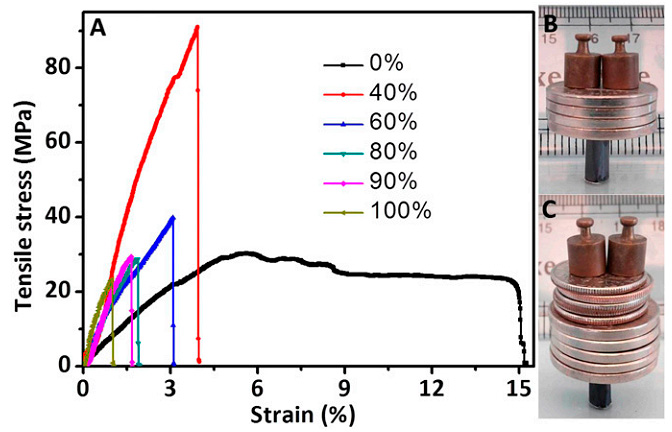 Fig. 5. Mechanical properties of flexible free-standing Ti 3 C 2 T x , Ti 3 C 2 T x /PVA, and cast PVA films. (A) Stress–strain curves for Ti 3 C 2 T x /PVA films with dif- ferent Ti 3 C 2 T x content. (B) The 6-mm-diameter, 1-cm-high cylinder, weighing 6.18 mg, made from a 35-mm-long, 10-mm-wide and 5.1-μm-thick strip of Ti 3 C 2 T x , can support ∼4,000 times its own weight. (C) The 6-mm-diameter, 10-mm-high hollow cylinder, weighing 4.75 mg, made from a 35-mm- long, 10-mm-wide, 3.9-μm-thick strip of 90 wt% Ti 3 C 2 T x /PVA, can support ∼15,000 times its own weight. The loads used were nickels (5 g), dimes (2.27 g), and 2.0-g weights.