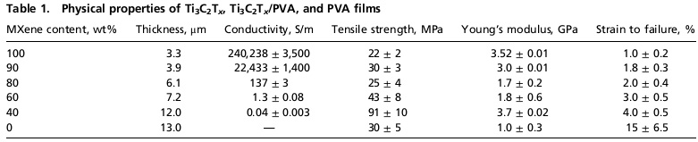 Table 1. Physical properties of Ti 3 C 2 T x , Ti 3 C 2 T x /PVA, and PVA films