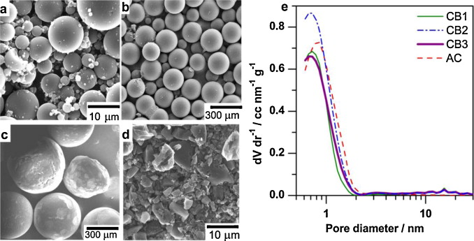Fig. 2. (a-d) SEM micrographs of (a) CB1, (b) CB2, (c) CB3 and (d) AC, and (e) pore size distributions of the porous carbon materials used in this study.