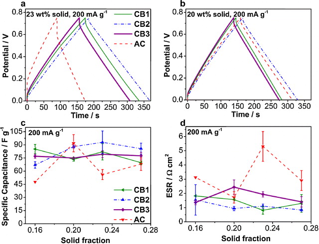Fig. 5. (a,b) Fifth galvanostatic cycle (200 mA g−1) after pre-cycling shows low resistance and symmetry of bead and AC slurries. (c) Dependency of the average specific capacitance and (d) ESR on solid fraction of porous carbon calculated from GC.
